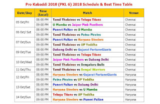 Pro Kabaddi 2018 (PKL 6) 2018 Schedule & Best Time Table, Pro Kabaddi League 2018 Season 6 time table, Start from 5 Oct. 2018, pkl 6 2018 schedule, local time, venue, match, live score,  Pro Kabaddi League 2018 full schedule, Pro Kabaddi League 2018 fixture, Pro Kabaddi League 2018 teams & players, schedule pkl 6 2018, 2018 kabaddi schedule & time table, Tamil, Hyderabad, Mumba, Jaipur, Pune, Patna, Haryana, UP, Delhi, Gujarat, Bengaluru, Bengal, Pro Kabaddi League, India kabaddi team 2018, team player list,   Pro Kabaddi League 2018 Season 6 Schedule & Time Table   #PKL2018 Teams: Tamil Thalaivas, Telugu Titans, U Mumba, Jaipur Pink Panthers, Puneri Paltan, Patna Pirates, Haryana Steelers, UP Yoddha, Dabang Delhi, Gujarat FortuneGiants, Bengaluru Bulls, Bengal Warriors,