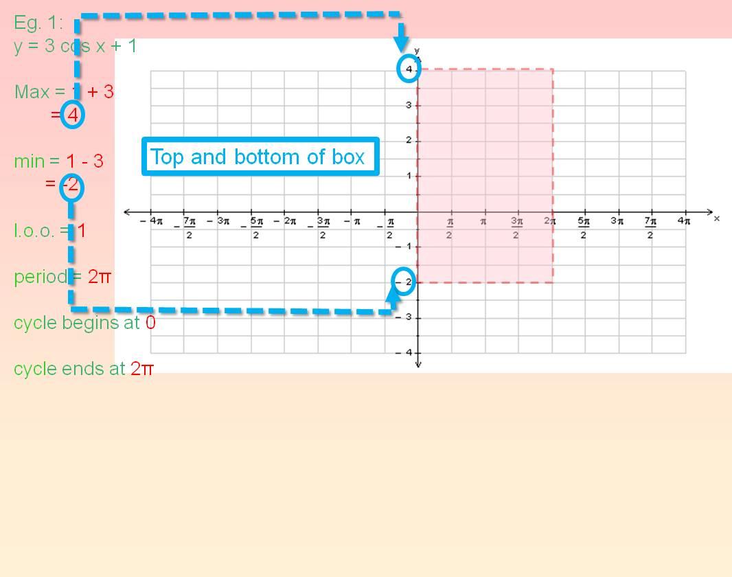 Using Trig Functions Worksheet