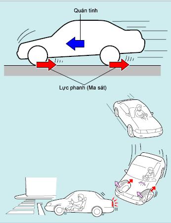 Khái quát hệ thống phanh trên ô tô