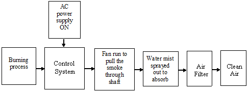 automatic smoke absorber machine: new block diagram and