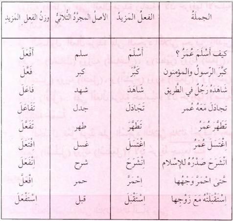 Kaidah Shorof 011 || Bentuk-Bentuk Fi'il (Kata Kerja) yang Lebih dari 3 Huruf (صيغ الأفعال المزيدة على الثلاثي)