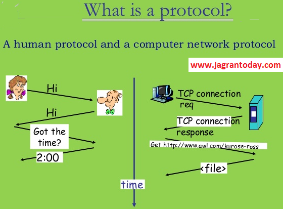 What is Computer Protocol and Its Type in Hindi