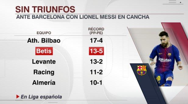 Messi llega a su gol 500 como titular