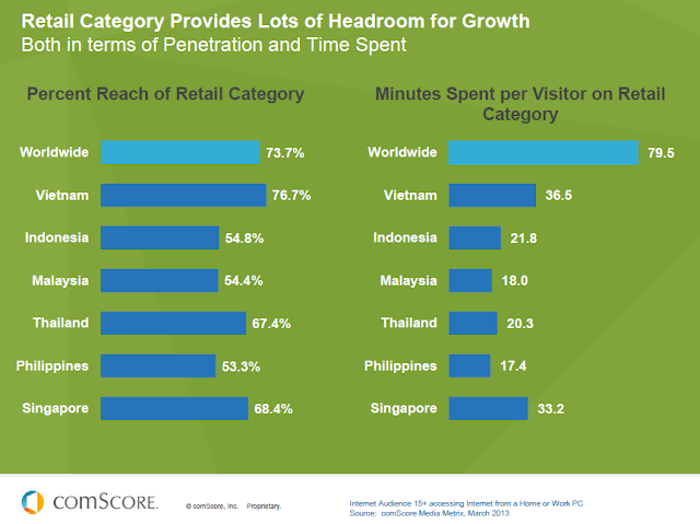Huge e-commerce potential in Southeast Asia