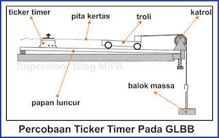 cara menggunakan ticker timer untuk menyelidiki gerak lurus berubah beraturan (GLBB)