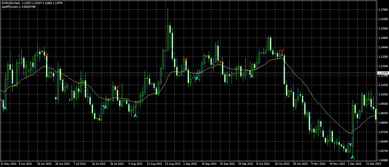 Estrategia de trading 2