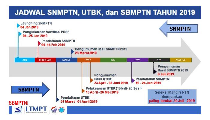 Info Dan Jadwal SNMPTN, UTBK & SBMPTN 2019 Terbaru!