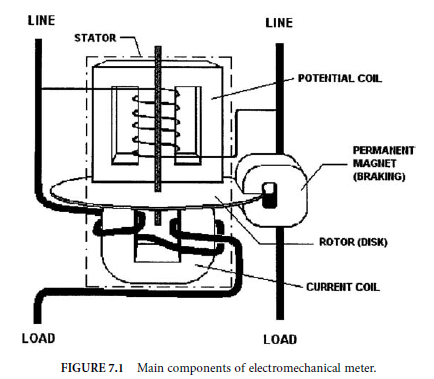 figure 7 1 shows the major components of a single stator meter