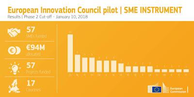 oportunidad subvención, EIC, subvención para pyme, subvención transformación digital