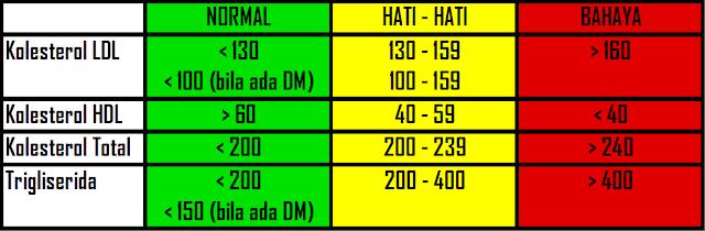 Lantas berapa ukuran standar untuk menentukan apakah kolesterol dalam tubuh seseorang dikatakan normal atau tidak normal ? Kita dapat melihatnya pada gambar di bawah ini yang merupakan ukuran standar kolesterol yang diberikan oleh WHO.