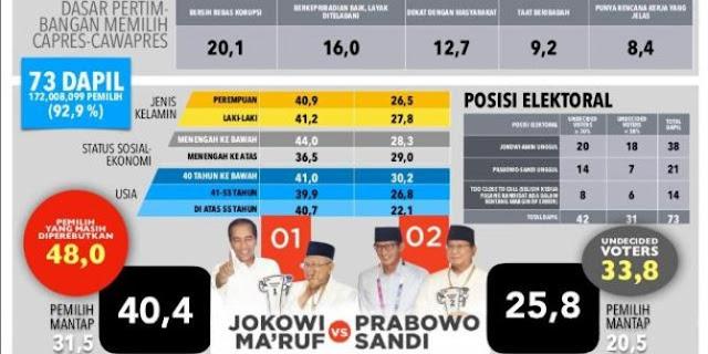 Survey Polmark: Jokowi Sedang 'Dihukum' Rakyat, Prabowo Berpeluang Menang