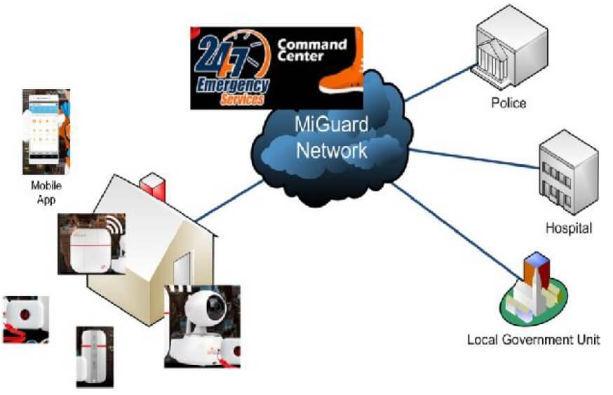 MiGuard 24/7 Command Center