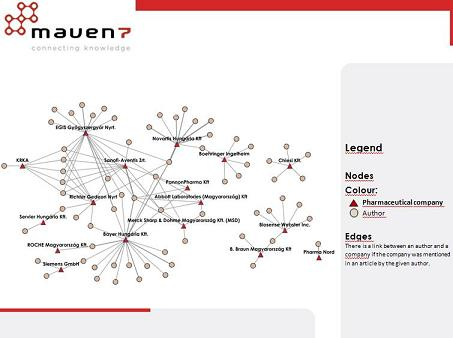 Maven7 Blog: There is a new tool in the pharmaceutical hand: Network on