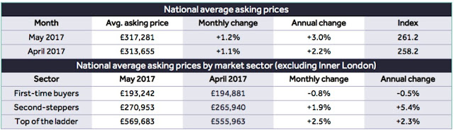 asking prices rightmove may 2017