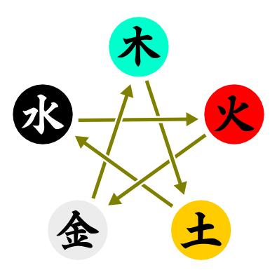 人文研究見聞録:晴明神社(京都府)と五行