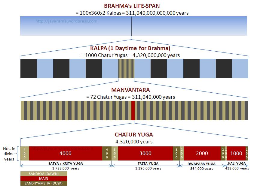 Decode Hindu Mythology: Pralaya - The 'End of Days'