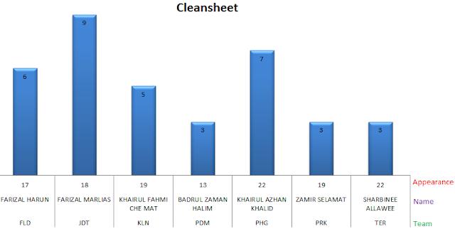 Cleansheet
