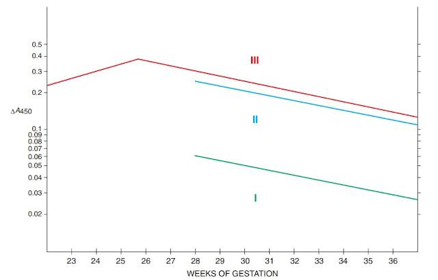 Liley graph for assessment of fetal risk