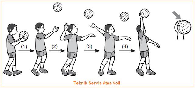 Teknik Dasar Permainan Bola Voli - Teknik Servis Atas Voli