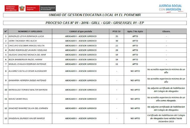 http://files.edu-creatic1.webnode.es/200000026-b8571b9508/Para Publicacion Resultados CAS 01 2016 (1).pdf