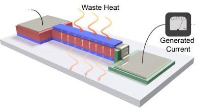 Термо-пироэлектрическая нанопленка идет на замену микропроцессорным кулерам