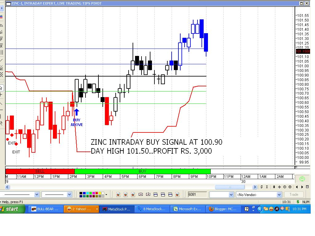 Gold commodity trading strategies