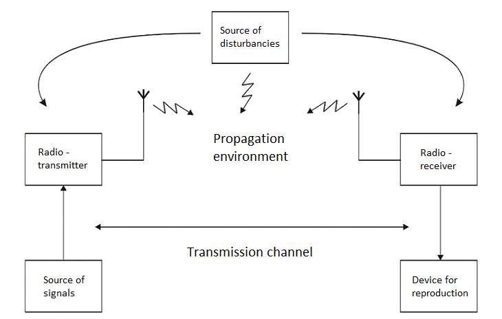 Electro-Magnetic World: Radio CommunicationElectro-Magnetic World - blogger