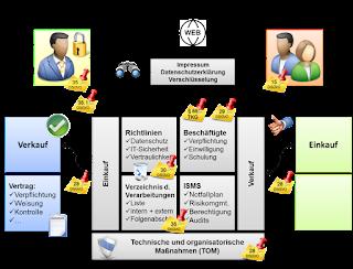 Übersicht der notwendigen Maßnahmen zur Datenschutz-Zertifizierung für Auftragsverarbeiter
