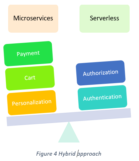 Microservices and Serverless Computing | Pros and Cons