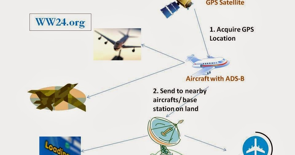 World's Information: How is Location of a Flight or Aircraft