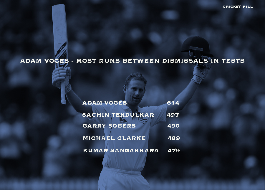 Adam Voges most runs between dismissals in tests