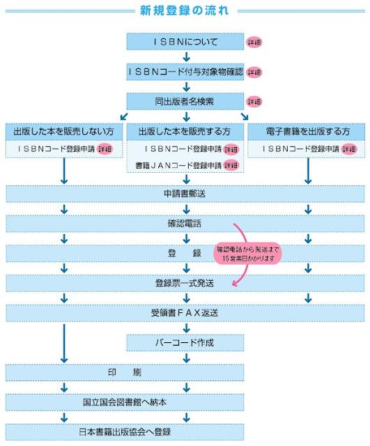 申請ISBN的二三事: 日本的ISBN申請規範