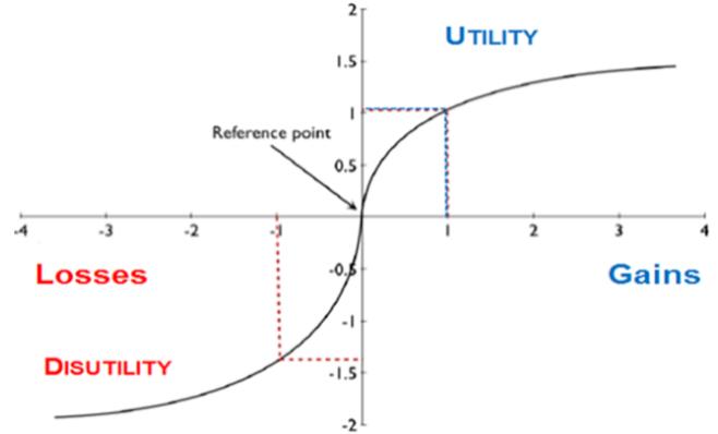 prospect theory marketing