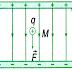 Trắc nghiệm Vật lý 11 hay - Chương 1 Điện tích - Điện trường
