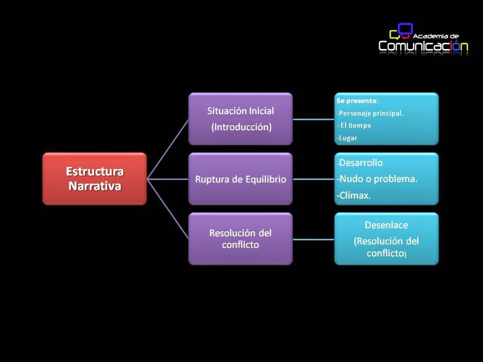 Esly Carraro Estructura Narrativa Y Textual Del Cuento Y La