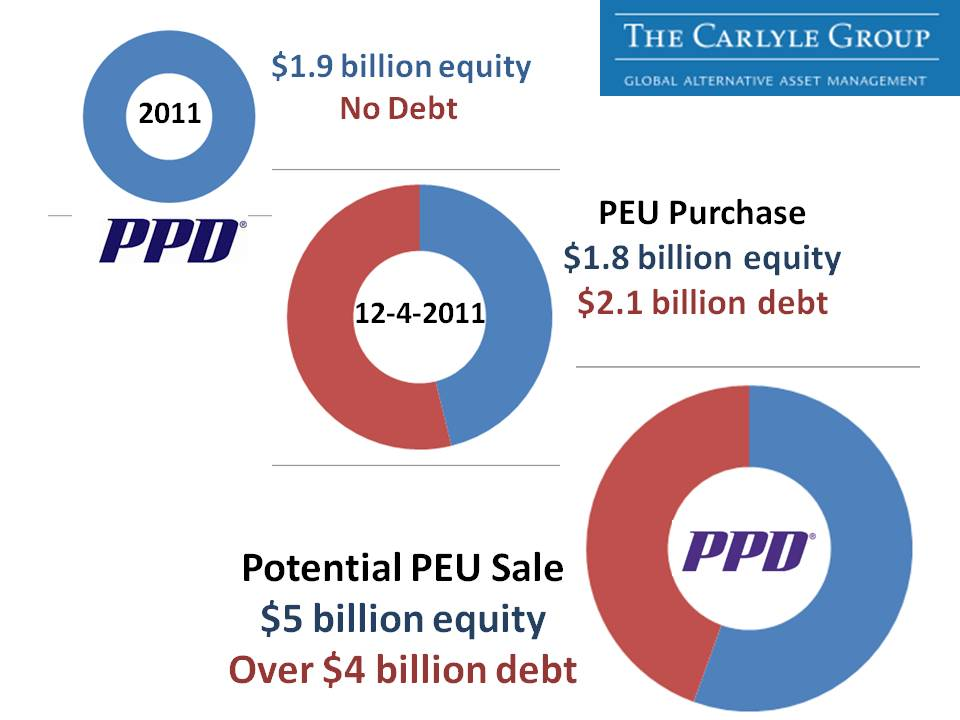 ppd a pharmaceutical testing company had no debt before the carlyle group and hellman friedman purchased ppd in 2011 it now has over 4 billion in debt