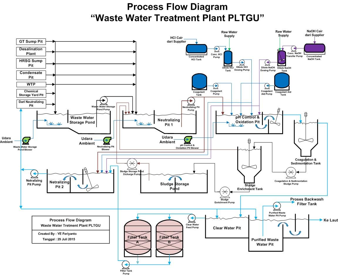 Mengenal Lebih Dalam Teknik Kimia Amp Manajemen Teknologi