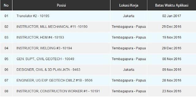 Lowongan Kerja Terbaru PT. Freeport Indonesia 2016