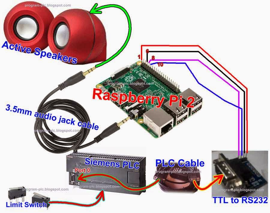 Human Voices on PLC Application using Raspberry Pi 2