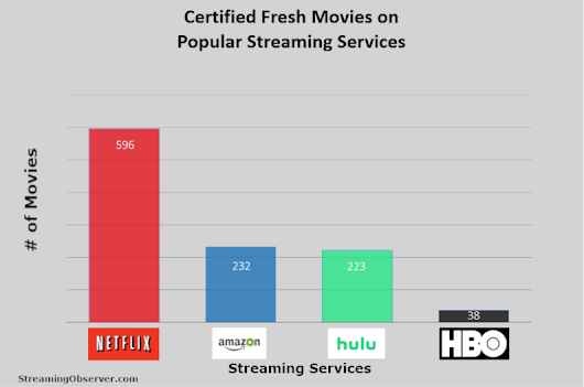 Which Has Better Content: Amazon or Netflix?