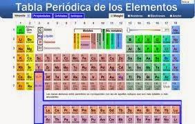 aqu estamos nuevamente con la famosa tabla peridica de los elementos qumicos y como lo hemos hecho hace algn tiempo a travs de una visin - Tabla Periodica De Los Elementos Partes