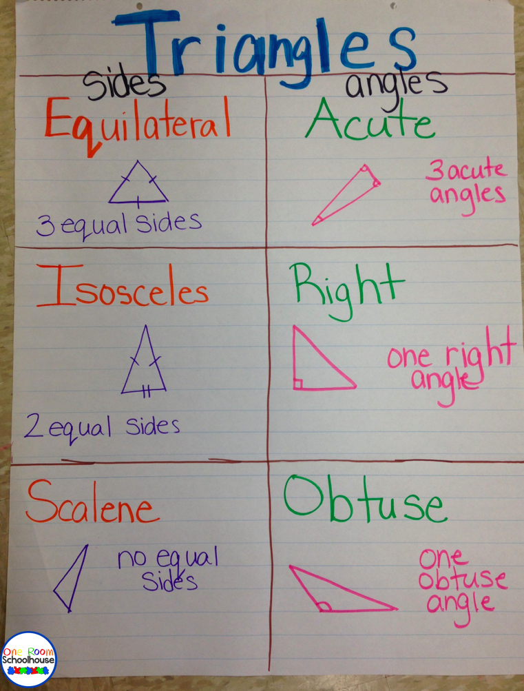 geometry anchor charts one room schoolhouse