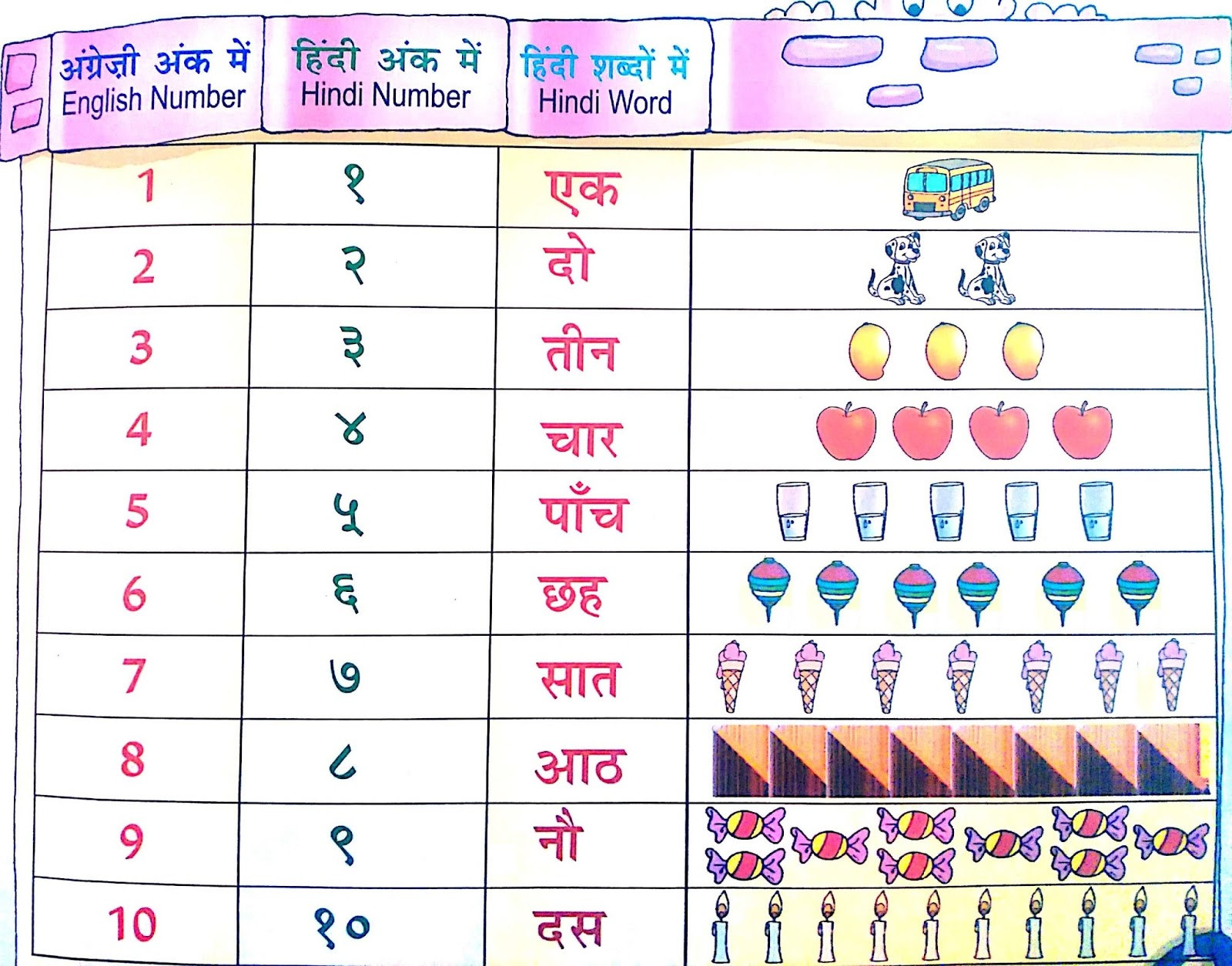 Counting Numbers In Hindi