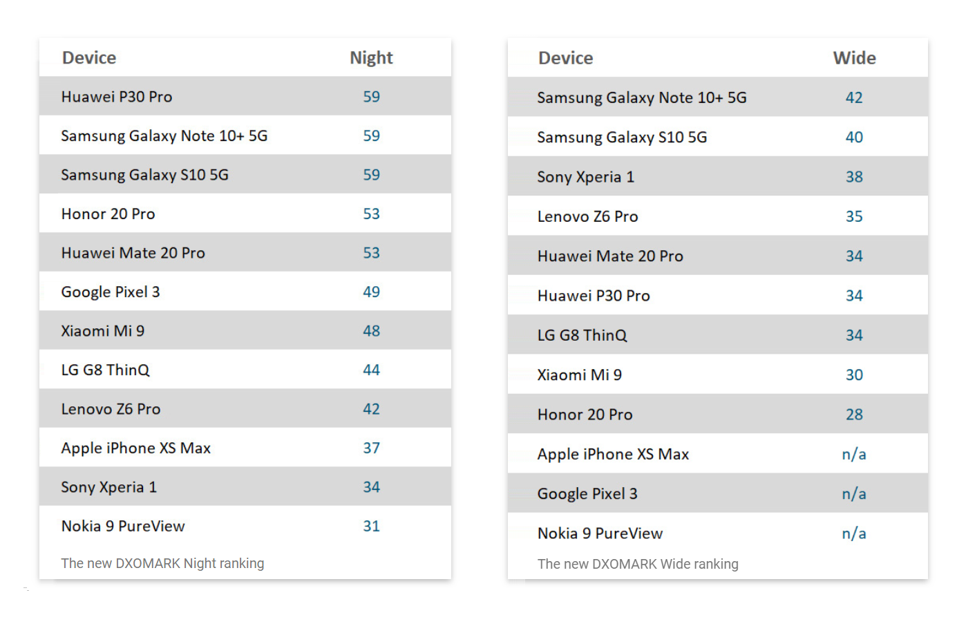 According to the results by DxOMark, Huawei P30 Pro ranked as the phone with the highest score of 59 for its camera under low-light conditions whereas Samsung Galaxy Note 10+ 5G ranked the highest score of 42 when it comes to wide angle mode.