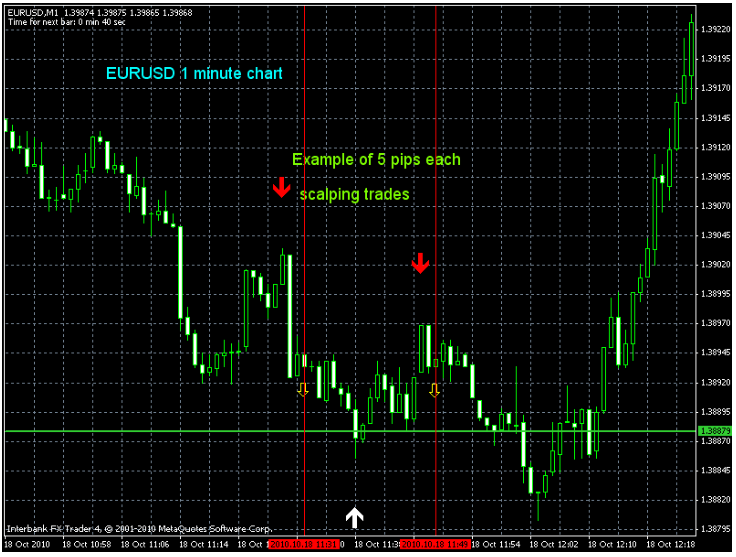 Forex 30 pips indicator