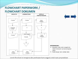 Contoh Flowchart Dokumen