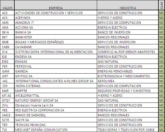 Clasificación de empresas que cotizan en IBEX 35 Mediums Caps