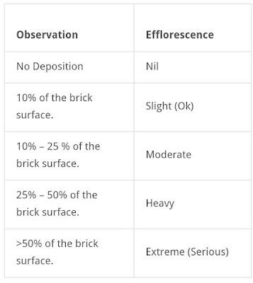 impact test of bricks in hindi