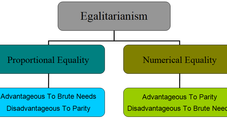 advantages on equality The benefits of equality by kate pickett new left project's edward lewis talks to kate pickett, co-author of the spirit level, about why more equal societies work better for everyone.
