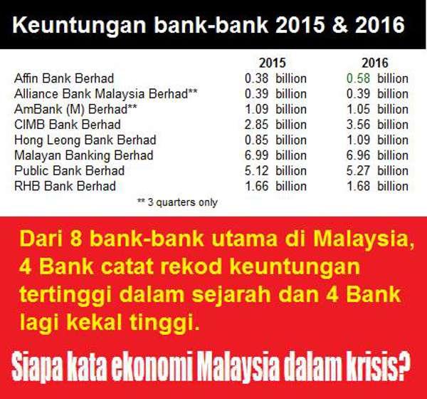 ProTun Kata Ekonomi Malaysia Jatuh Tetapi Semua Bank Untung - Tak Perlu 'Bailout'